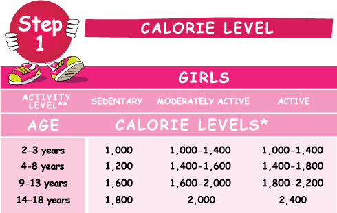 calorie needs for girls