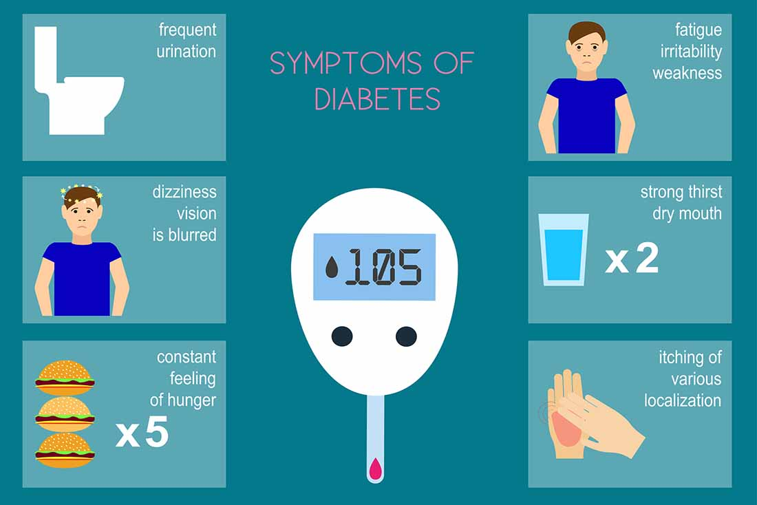 Types of Diabetes